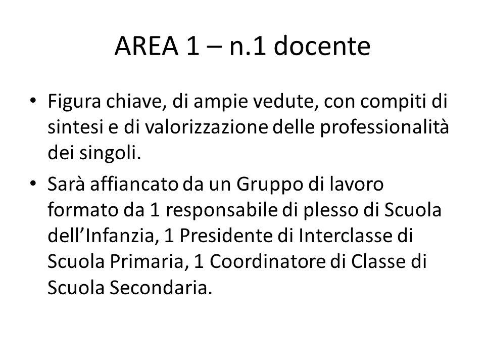 AREA 1 – n.1 docente Figura chiave, di ampie vedute, con compiti di sintesi e di valorizzazione delle professionalità dei singoli.