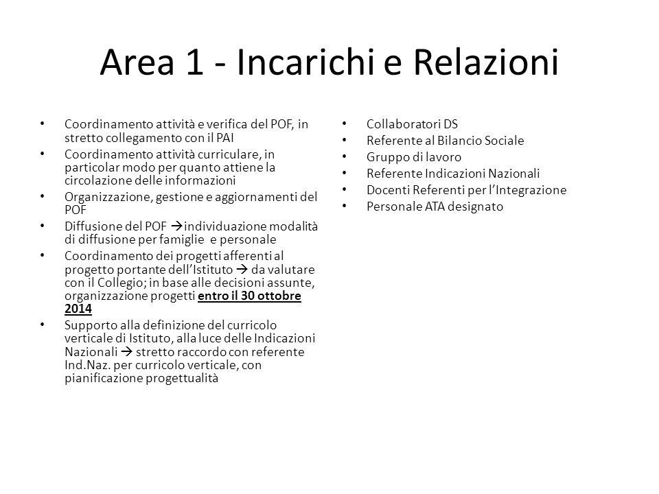 Area 1 - Incarichi e Relazioni