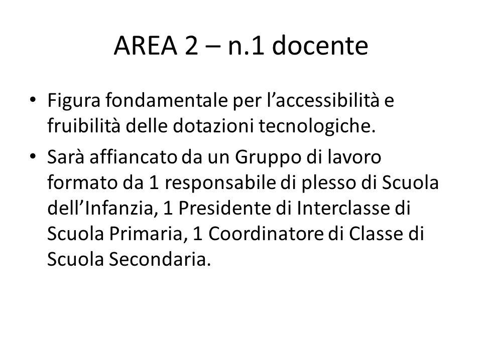 AREA 2 – n.1 docente Figura fondamentale per l'accessibilità e fruibilità delle dotazioni tecnologiche.