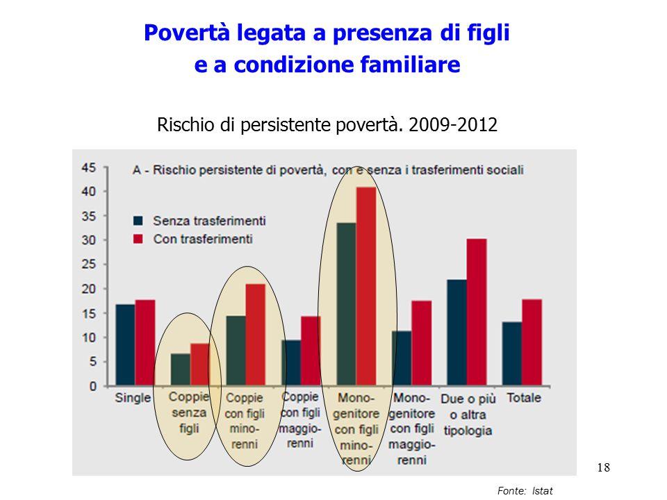 Povertà legata a presenza di figli e a condizione familiare