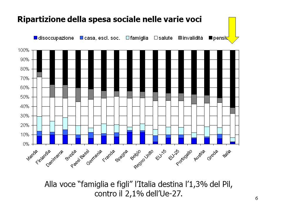 Alla voce famiglia e figli l'Italia destina l'1,3% del Pil,