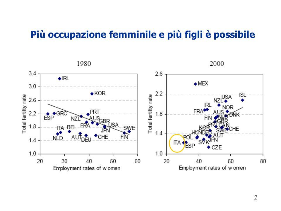 Più occupazione femminile e più figli è possibile