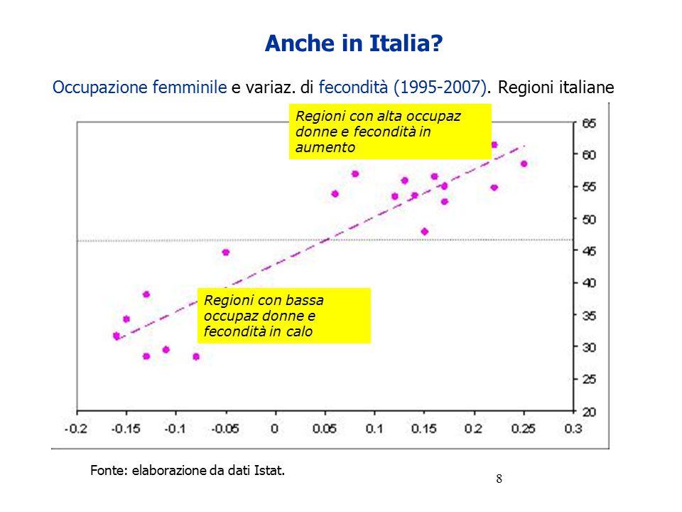 Anche in Italia Occupazione femminile e variaz. di fecondità (1995-2007). Regioni italiane. Regioni con alta occupaz donne e fecondità in aumento.