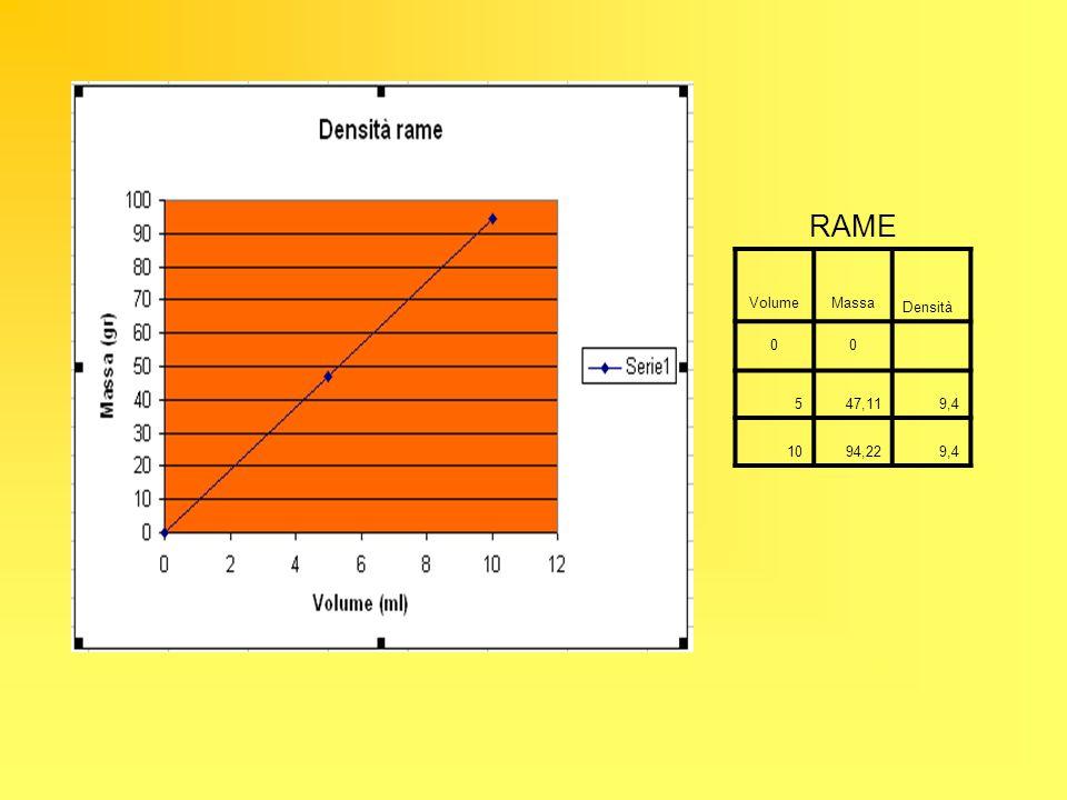 RAME Volume Massa Densità 5 47,11 9,4 10 94,22