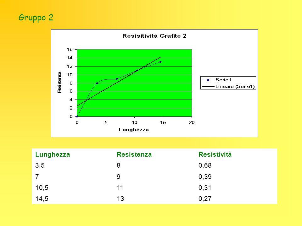 Gruppo 2 Lunghezza Resistenza Resistività 3,5 8 0,68 7 9 0,39 10,5 11