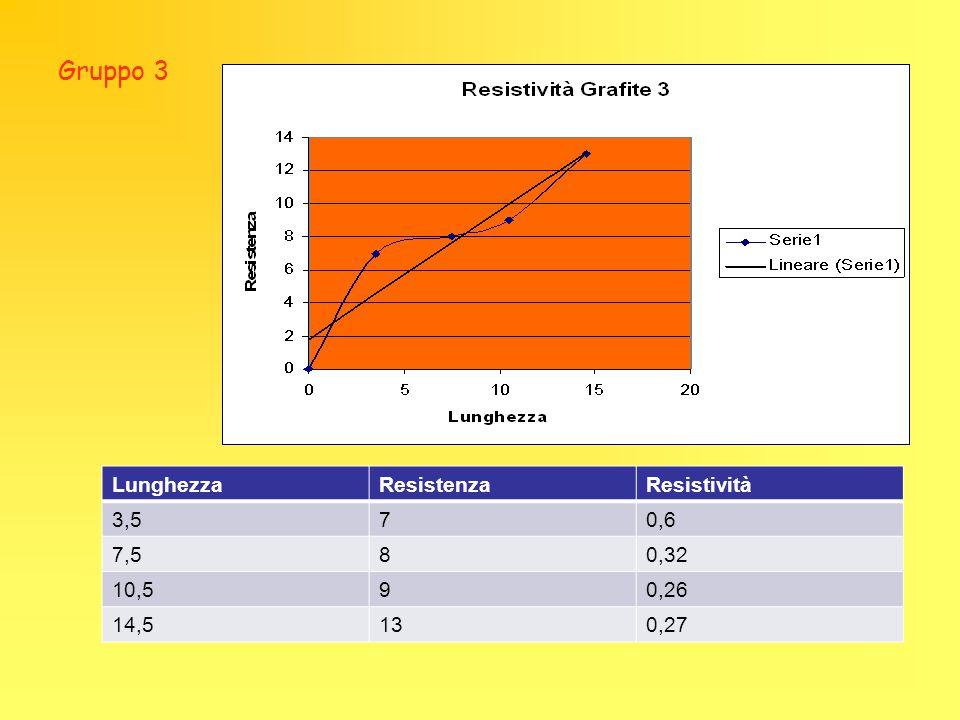 Gruppo 3 Lunghezza Resistenza Resistività 3,5 7 0,6 7,5 8 0,32 10,5 9