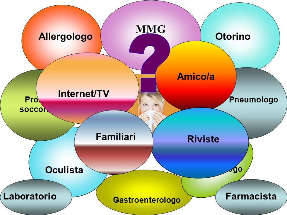 MMG PLS Allergologo Otorino Amico/a Internet/TV Pneumologo Familiari