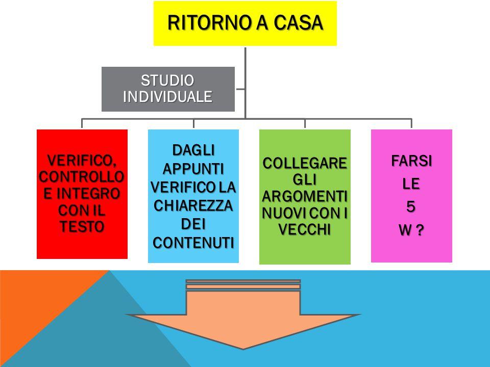 RITORNO A CASA STUDIO INDIVIDUALE