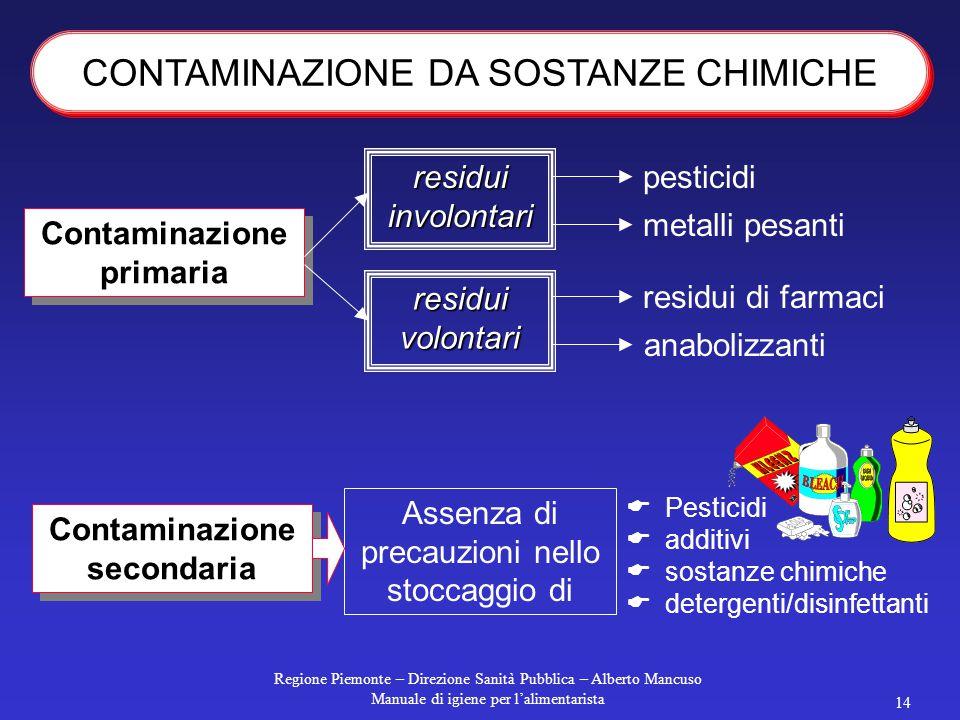 Contaminazione primaria Contaminazione secondaria