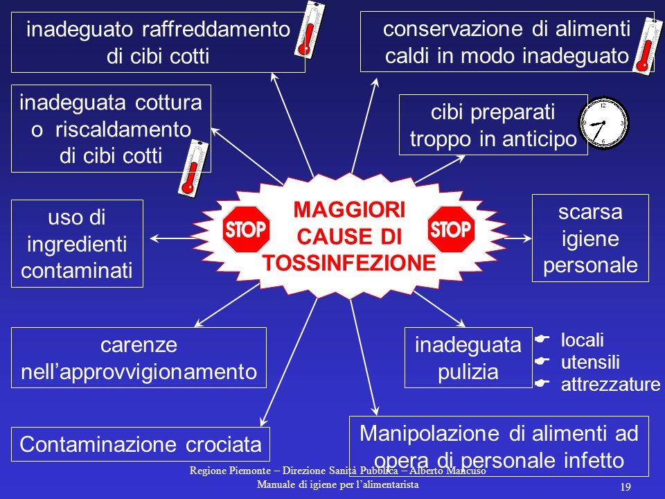 MAGGIORI CAUSE DI TOSSINFEZIONE