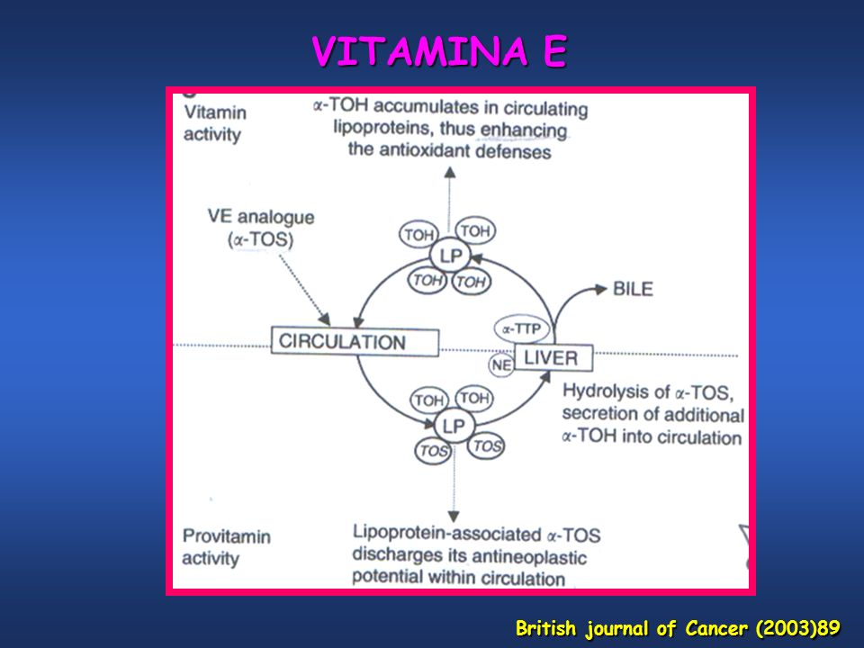 VITAMINA E British journal of Cancer (2003)89