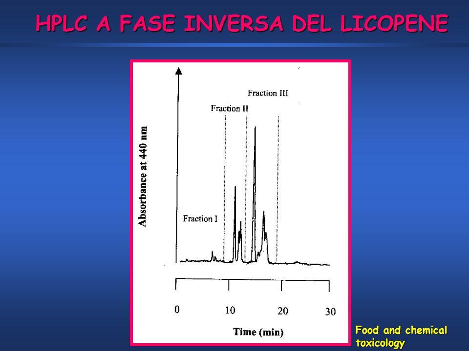 HPLC A FASE INVERSA DEL LICOPENE