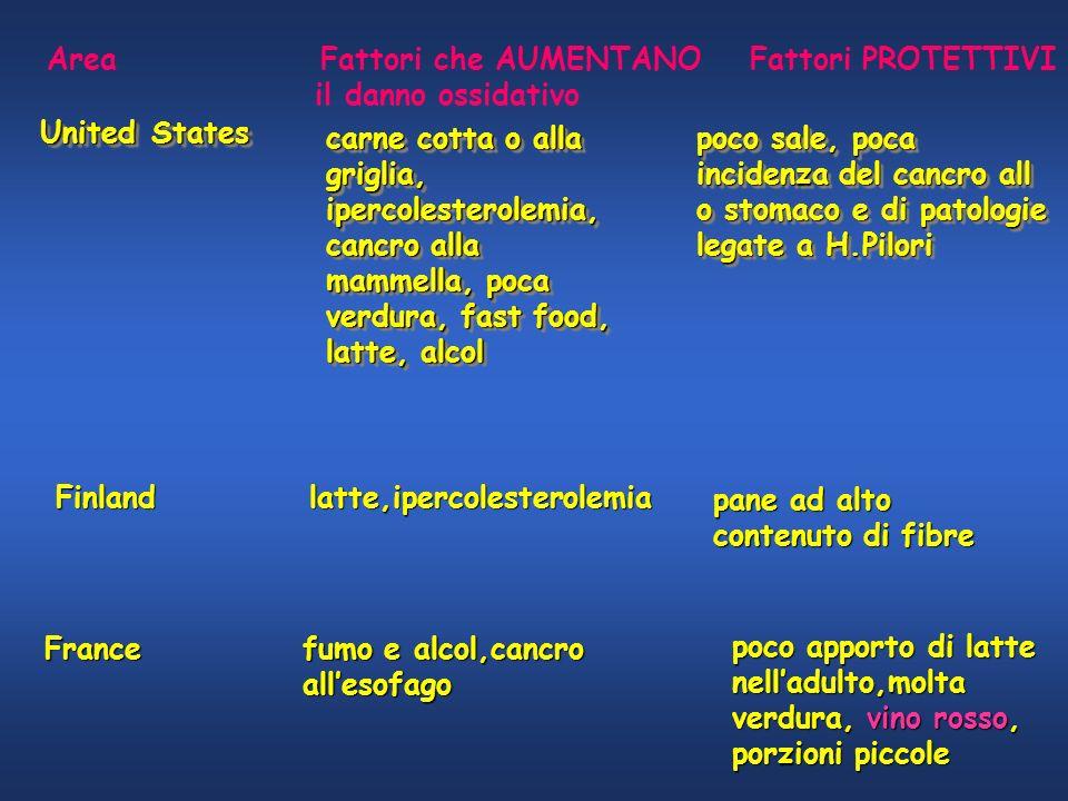 Area Fattori che AUMENTANO Fattori PROTETTIVI
