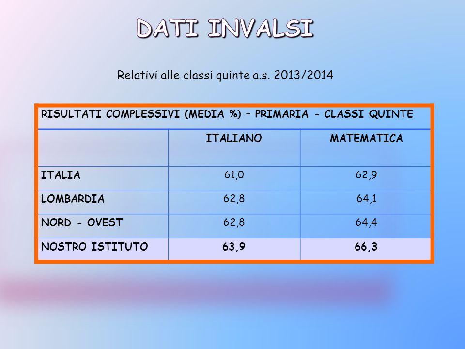 Dati invalsi Relativi alle classi quinte a.s. 2013/2014