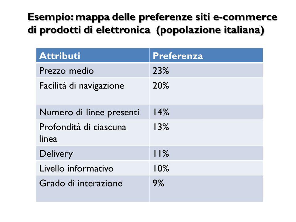 Esempio: mappa delle preferenze siti e-commerce di prodotti di elettronica (popolazione italiana)