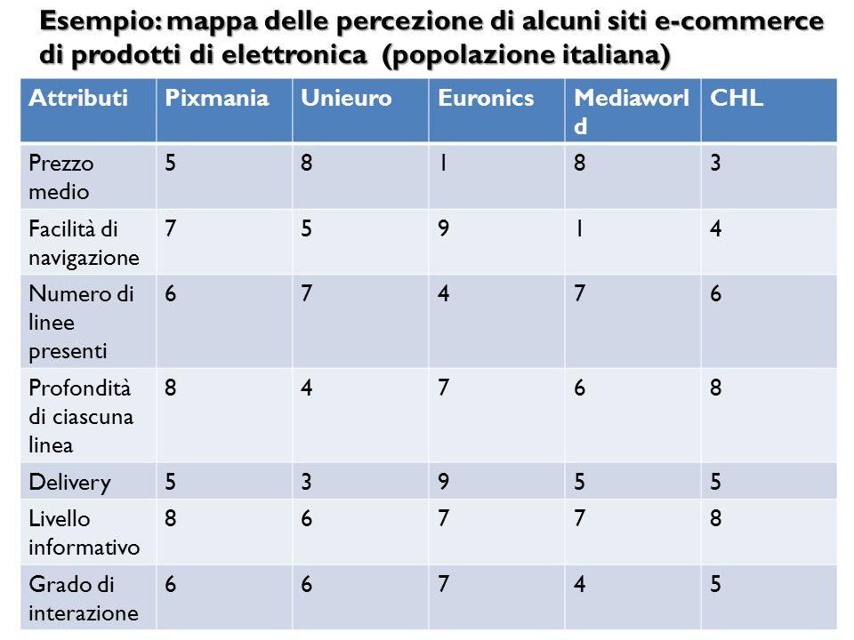 Esempio: mappa delle percezione di alcuni siti e-commerce di prodotti di elettronica (popolazione italiana)