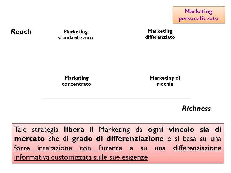 Marketing personalizzato