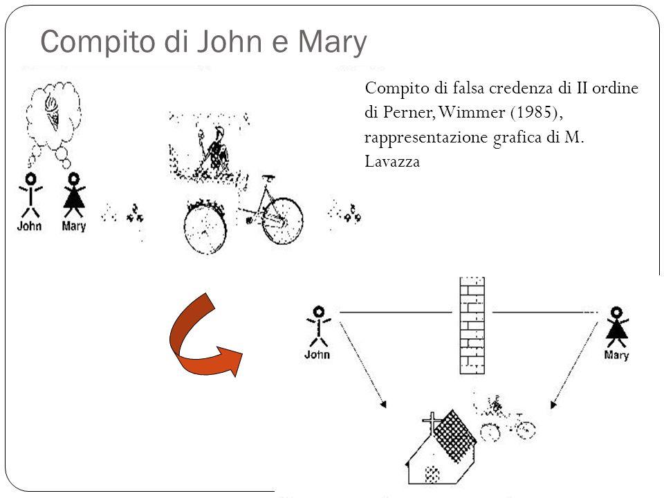 Compito di John e Mary Compito di falsa credenza di II ordine di Perner, Wimmer (1985), rappresentazione grafica di M.