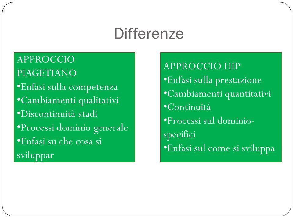Differenze APPROCCIO PIAGETIANO APPROCCIO HIP Enfasi sulla prestazione