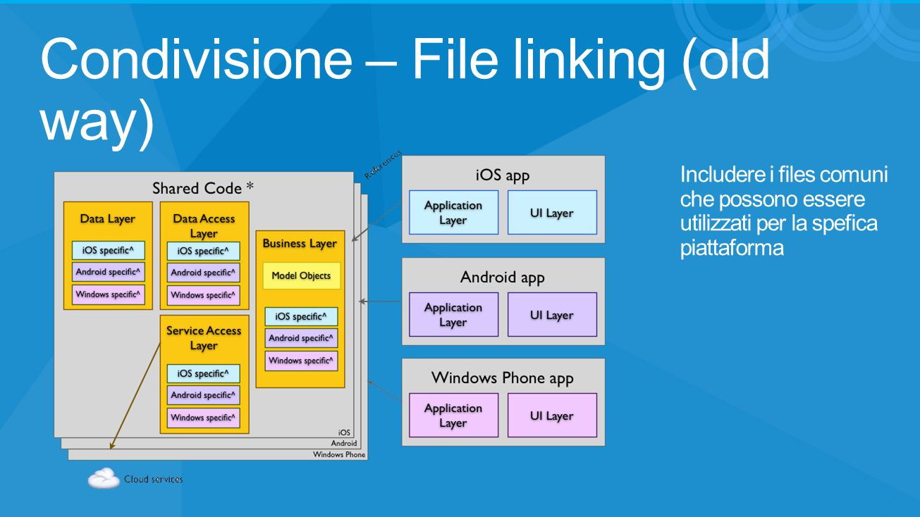 Condivisione – File linking (old way)
