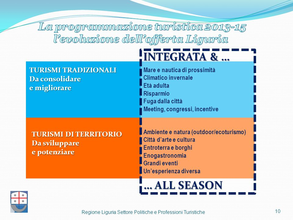 La programmazione turistica 2013-15 l'evoluzione dell'offerta Liguria