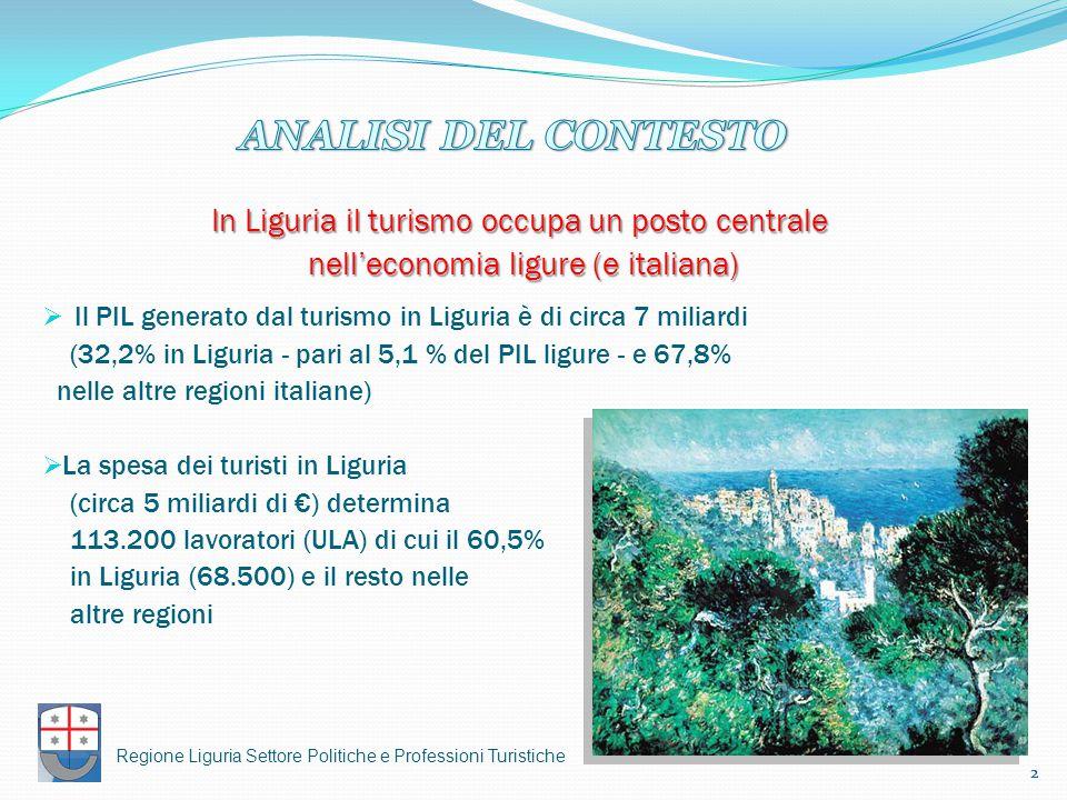 ANALISI DEL CONTESTO In Liguria il turismo occupa un posto centrale