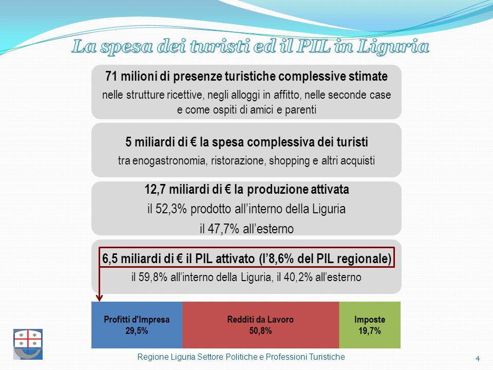 La spesa dei turisti ed il PIL in Liguria