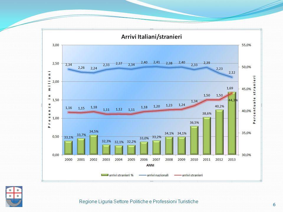 Regione Liguria Settore Politiche e Professioni Turistiche