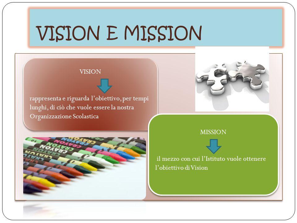 VISION E MISSION VISION