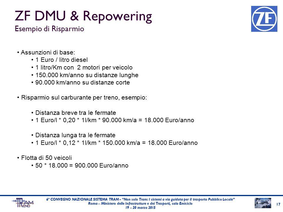 ZF DMU & Repowering Esempio di Risparmio