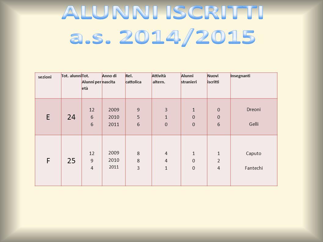 ALUNNI ISCRITTI a.s. 2014/2015. sezioni. Tot. alunni. Tot. Alunni per età. Anno di nascita. Rel.