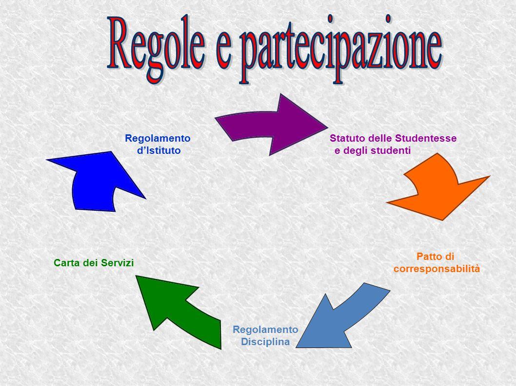 Regole e partecipazione
