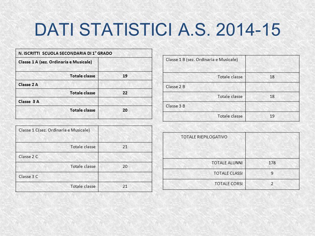 DATI STATISTICI A.S. 2014-15 N. ISCRITTI SCUOLA SECONDARIA DI 1° GRADO