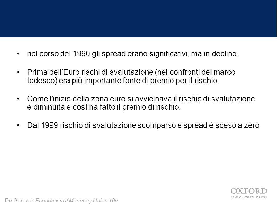 nel corso del 1990 gli spread erano significativi, ma in declino.