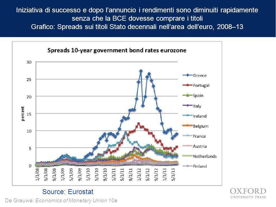 Iniziativa di successo e dopo l'annuncio i rendimenti sono diminuiti rapidamente senza che la BCE dovesse comprare i titoli Grafico: Spreads sui titoli Stato decennali nell'area dell'euro, 2008–13