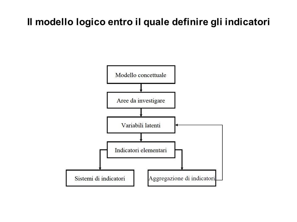 Il modello logico entro il quale definire gli indicatori
