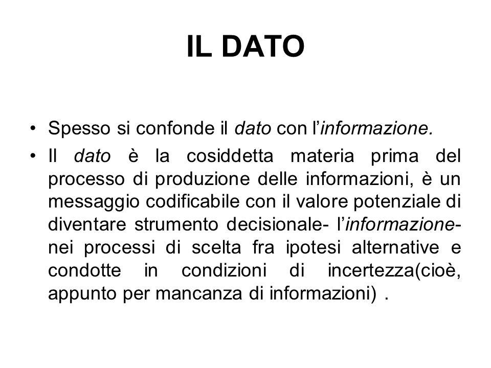 IL DATO Spesso si confonde il dato con l'informazione.