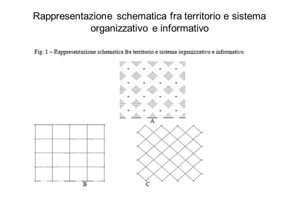 Rappresentazione schematica fra territorio e sistema organizzativo e informativo