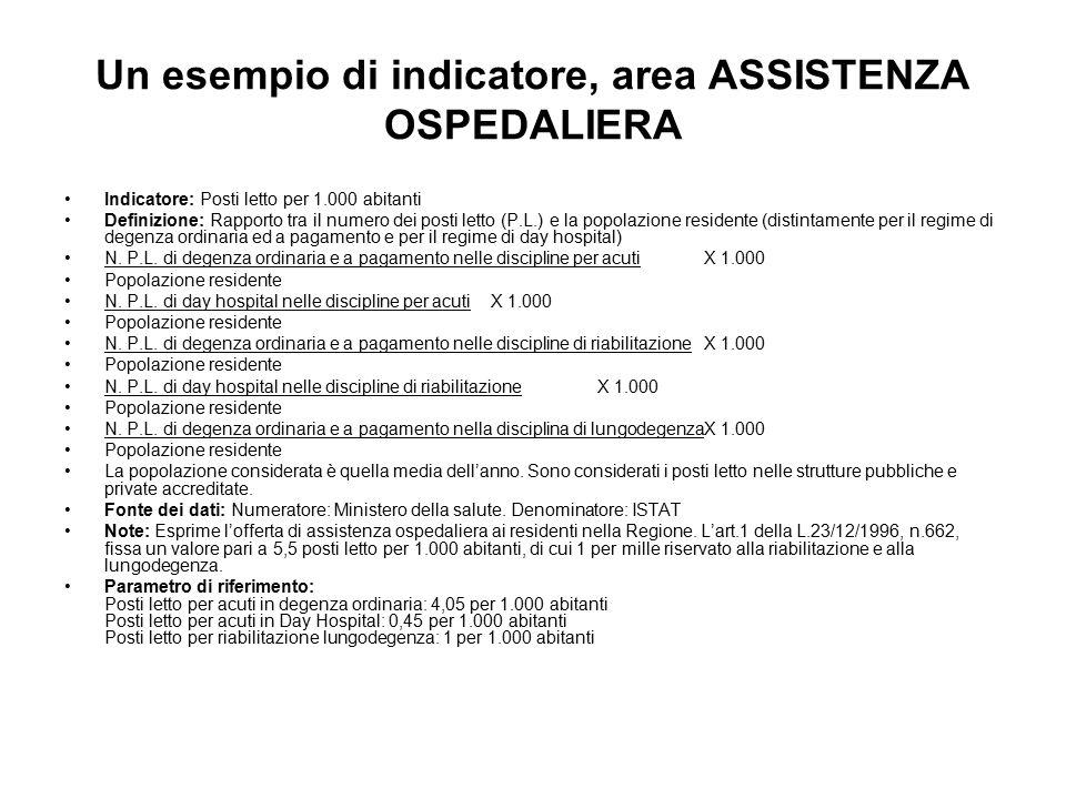 Un esempio di indicatore, area ASSISTENZA OSPEDALIERA