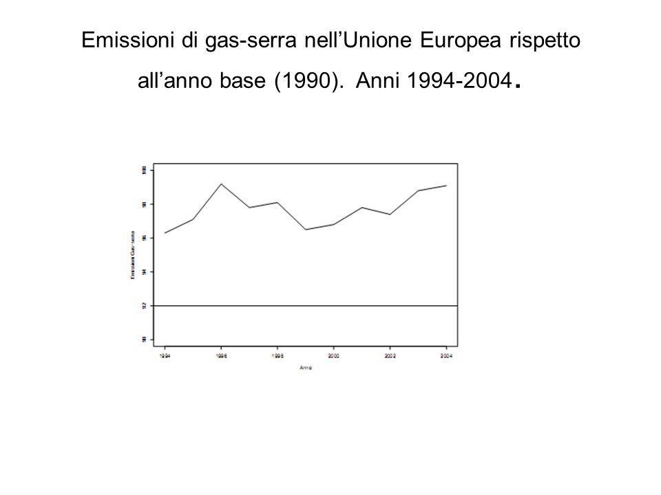 Emissioni di gas-serra nell'Unione Europea rispetto all'anno base (1990). Anni 1994-2004.