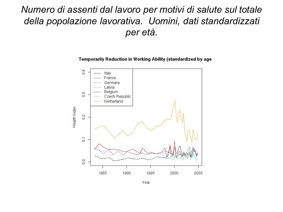 Numero di assenti dal lavoro per motivi di salute sul totale della popolazione lavorativa.