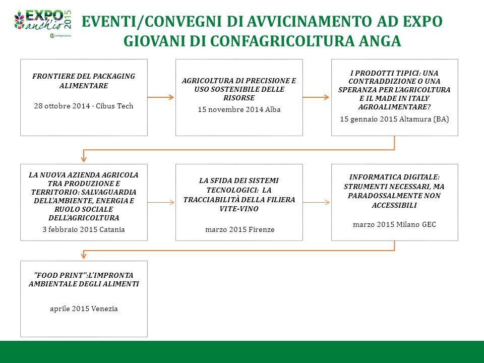 EVENTI/CONVEGNI DI AVVICINAMENTO AD EXPO
