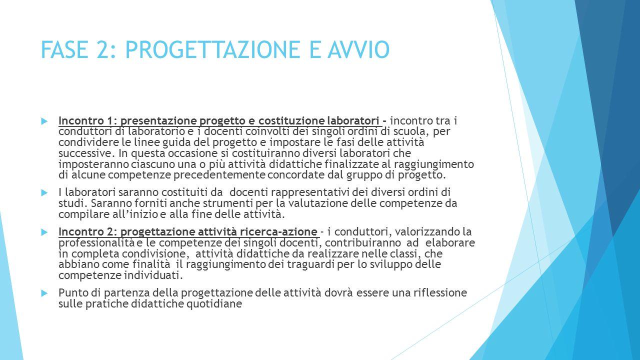FASE 2: PROGETTAZIONE E AVVIO