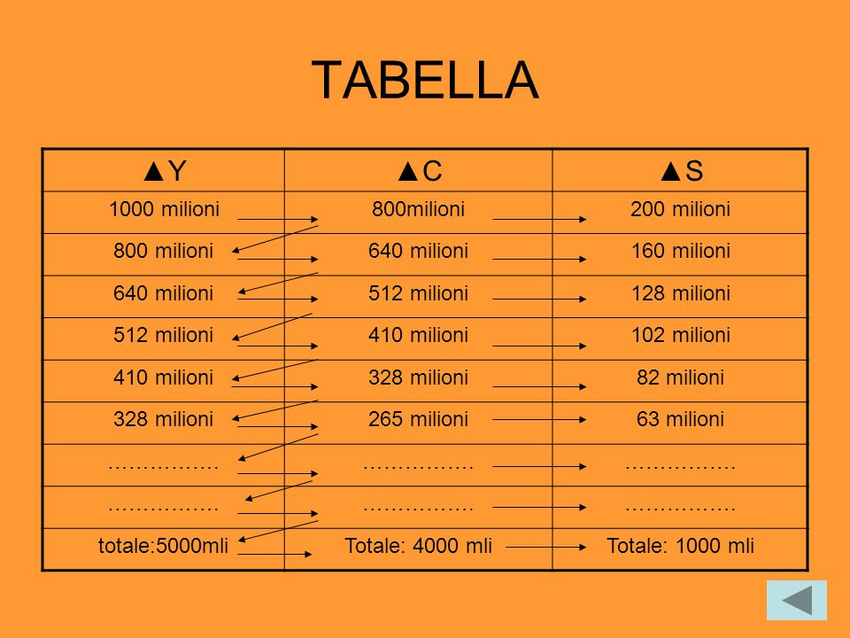 TABELLA ▲Y ▲C ▲S 1000 milioni 800milioni 200 milioni 800 milioni