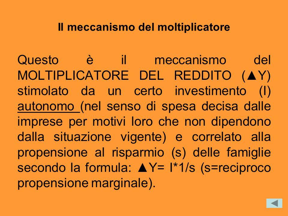 Il meccanismo del moltiplicatore