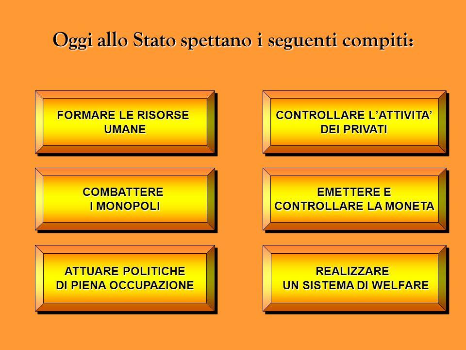 Oggi allo Stato spettano i seguenti compiti: CONTROLLARE L'ATTIVITA'