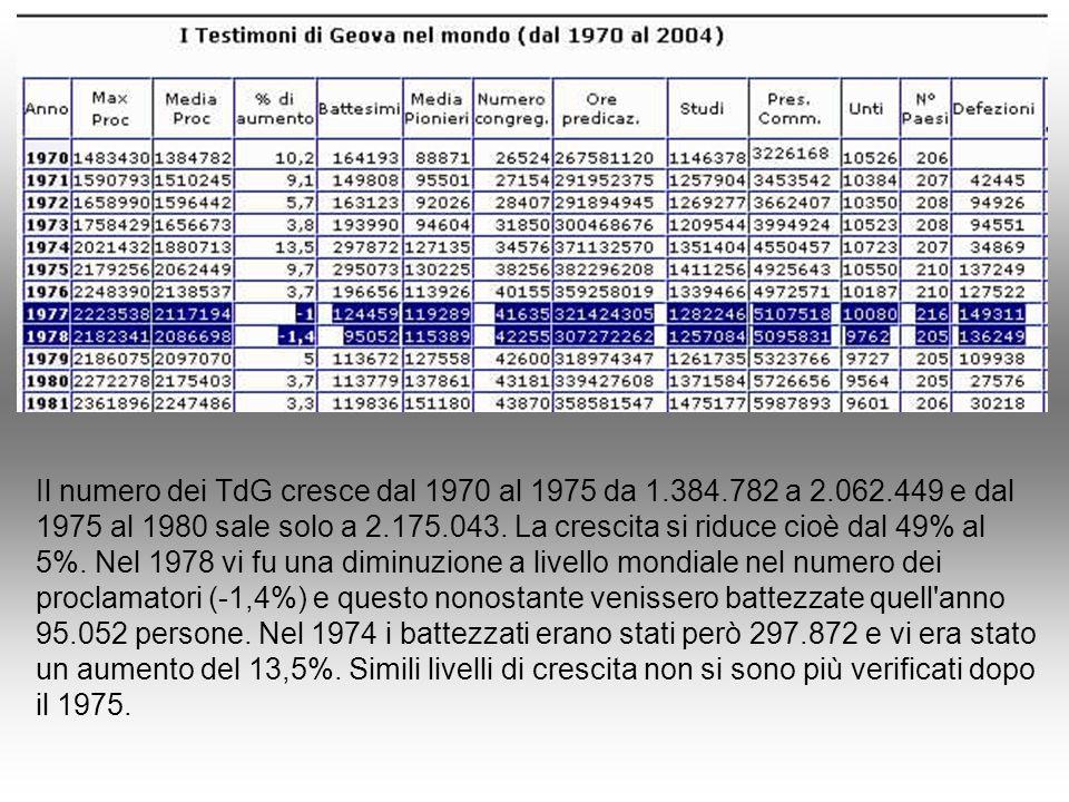 Il numero dei TdG cresce dal 1970 al 1975 da 1. 384. 782 a 2. 062