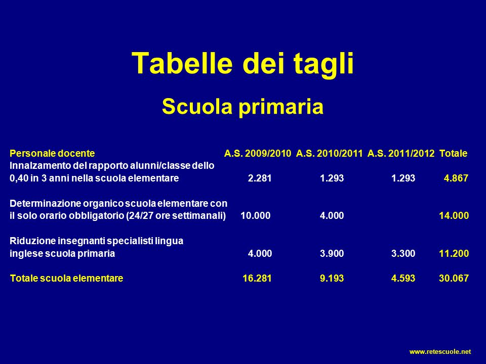 Tabelle dei tagli Scuola primaria