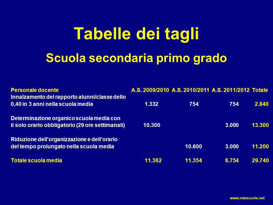 Tabelle dei tagli Scuola secondaria primo grado