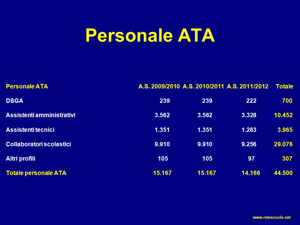 Personale ATA Personale ATA A.S. 2009/2010 A.S. 2010/2011 A.S. 2011/2012 Totale. DSGA 239 239 222 700.